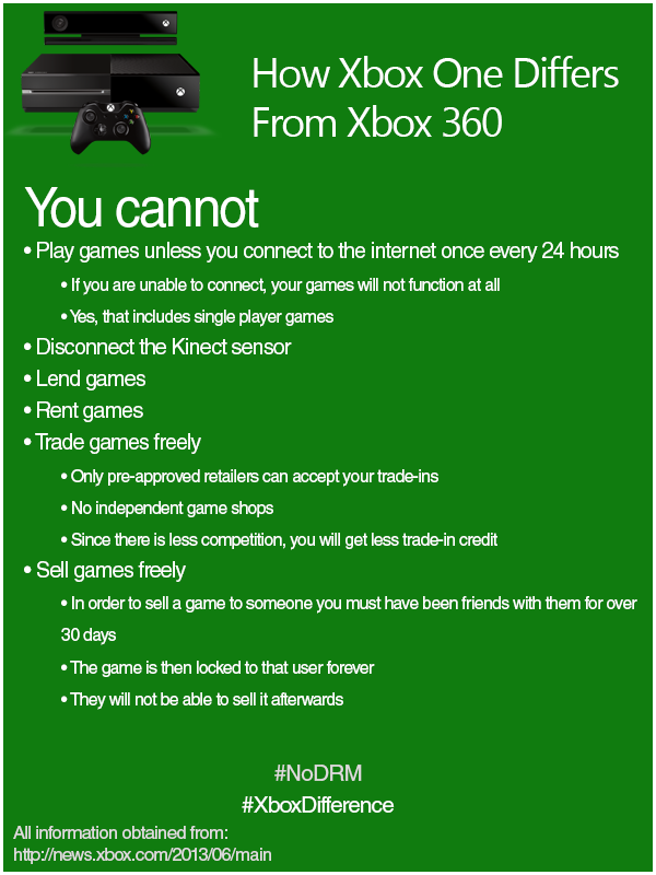 Gallery Xbox One Features List
