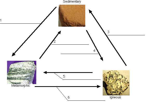 gallery rock cycle diagram fill in the blank